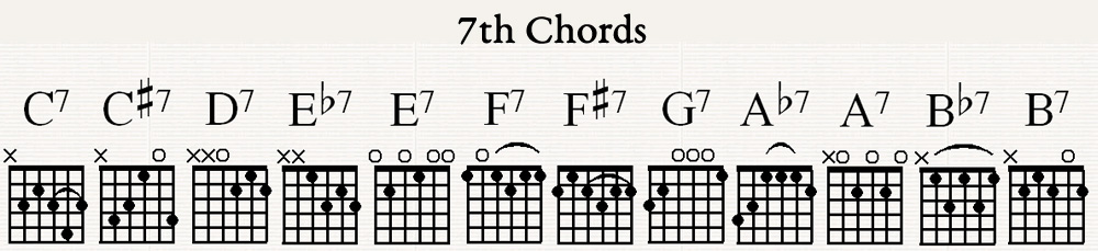 simple7thchords